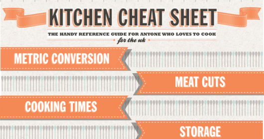 The Ultimate Kitchen Cheat Sheet (2018 Edition)